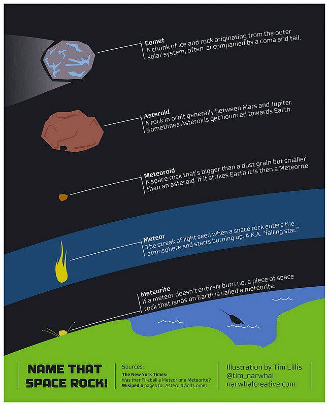 Differences Between Meteors, Comets, and Asteroids
