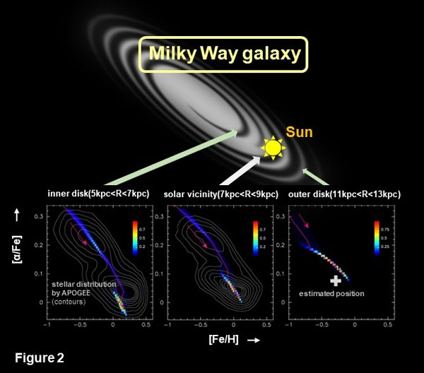 Model prediction for three different regions of the Milky Way