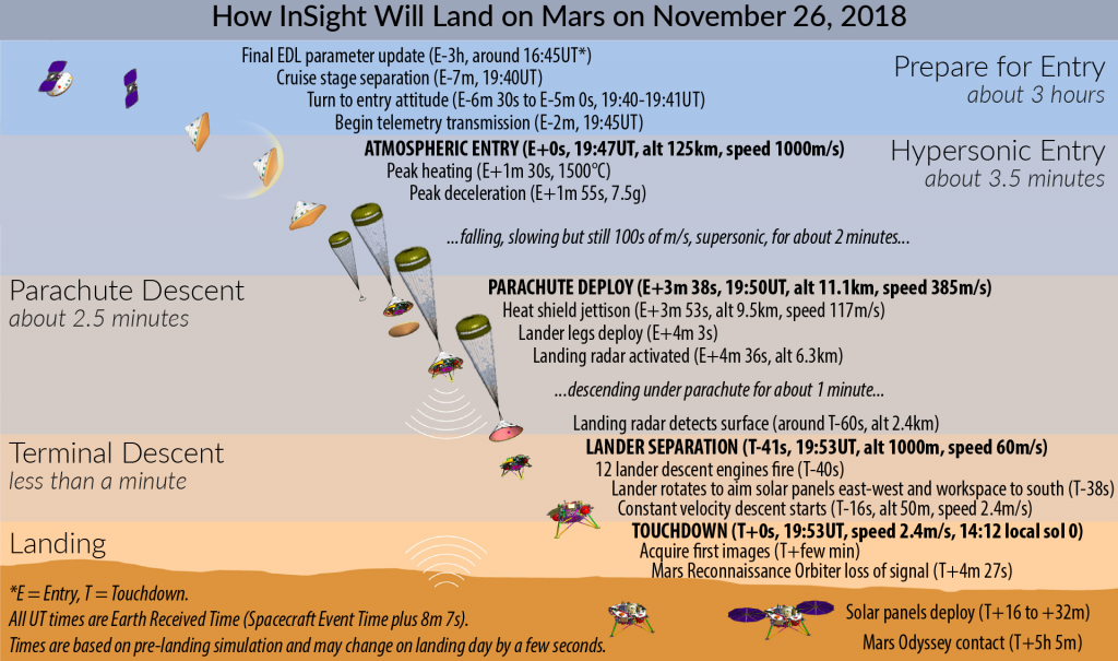 mars insight landing speed - photo #32